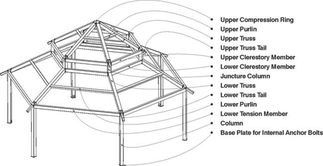 Shelter Nomenclature-3